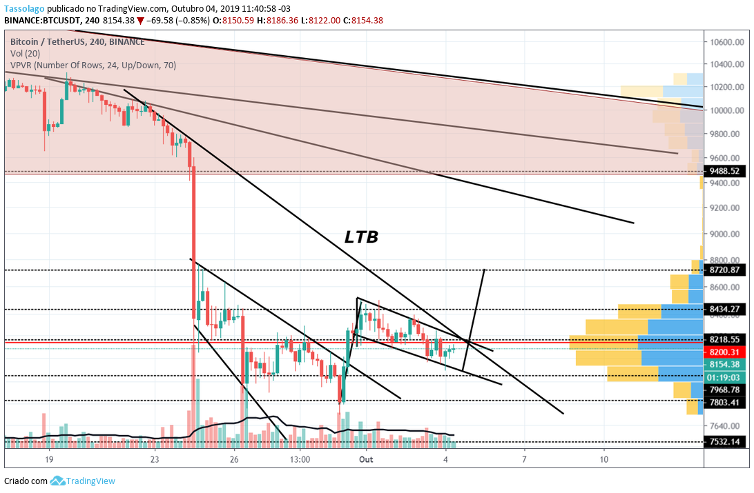 https://financialmove.com.br/wp-content/uploads/2019/10/Analise-Bitcoin-04.10.2019.png