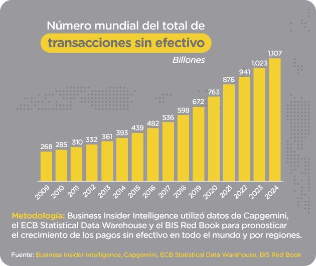 Total de transacciones sin efectivo en el mundo desde 2009 con proyecciones a 2024