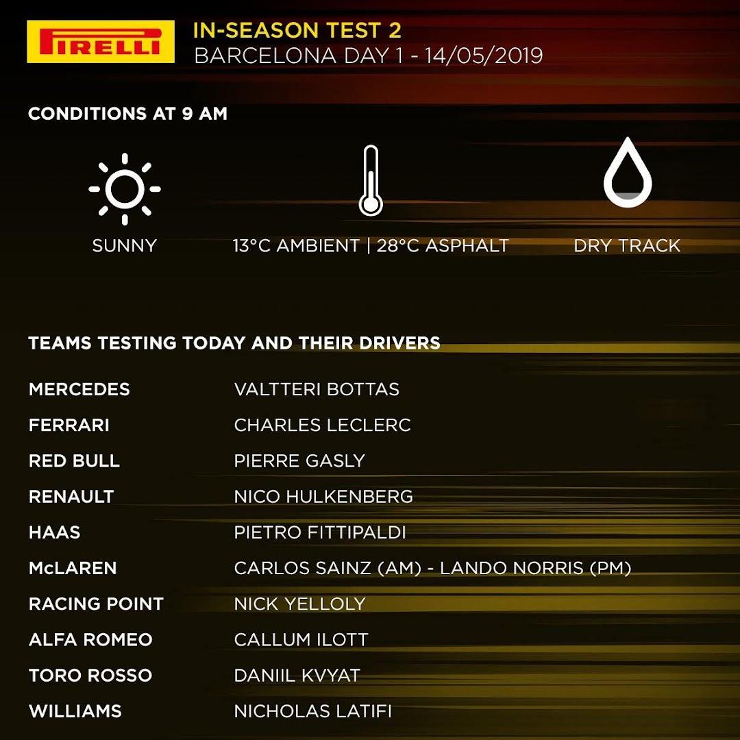 F1インシーズンテスト1Day1参加予定ドライバー