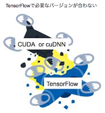 TensorFlowをソースからビルドする方法とその効果