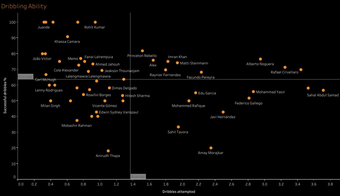 ISL 2020-21 Dribbles Per 90