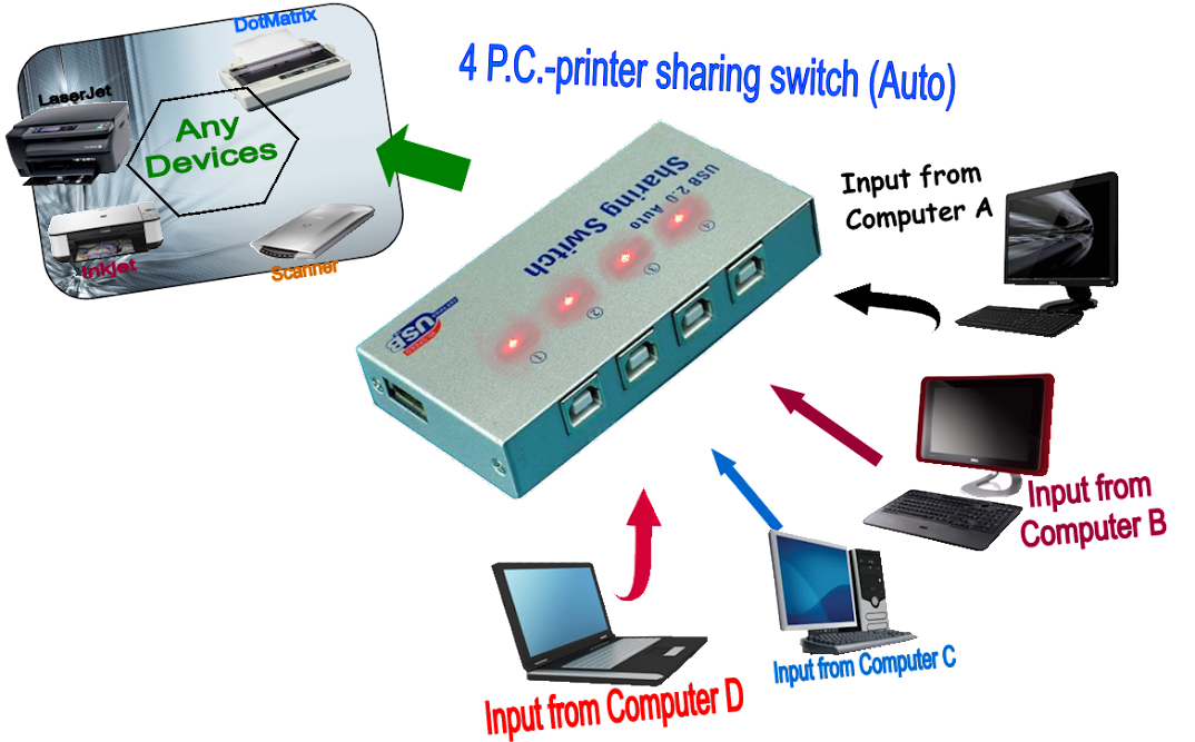 USB 2.0 printer Sharing Switch 4 P.C .to 1 Printer/Scanner ( Auto )