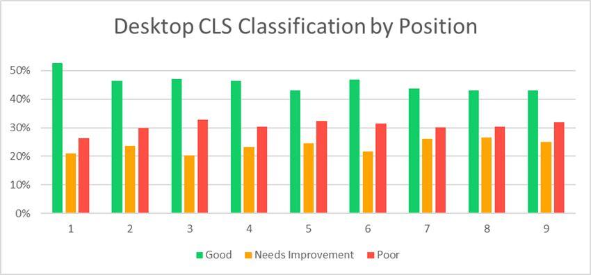 Зависимость позиций от CLS Core web vitals
