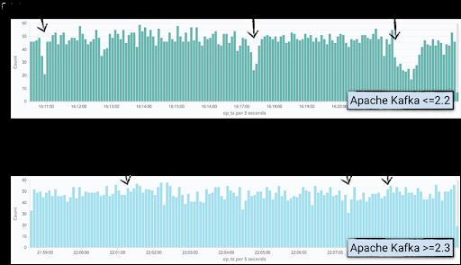 Kafka Connect Improvements in Apache Kafka 2.3