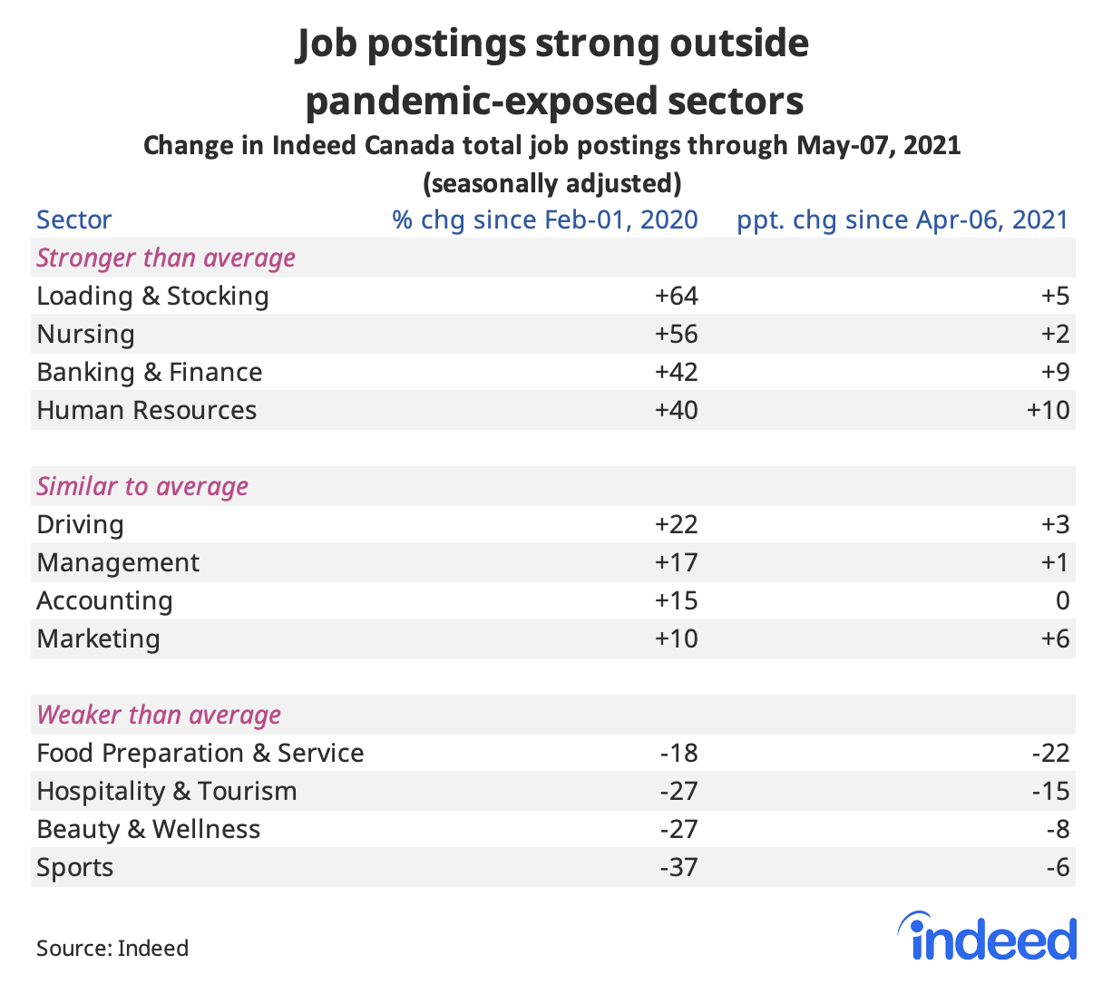 """Table titled """"Job postings strong outside pandemic-exposed sectors."""""""