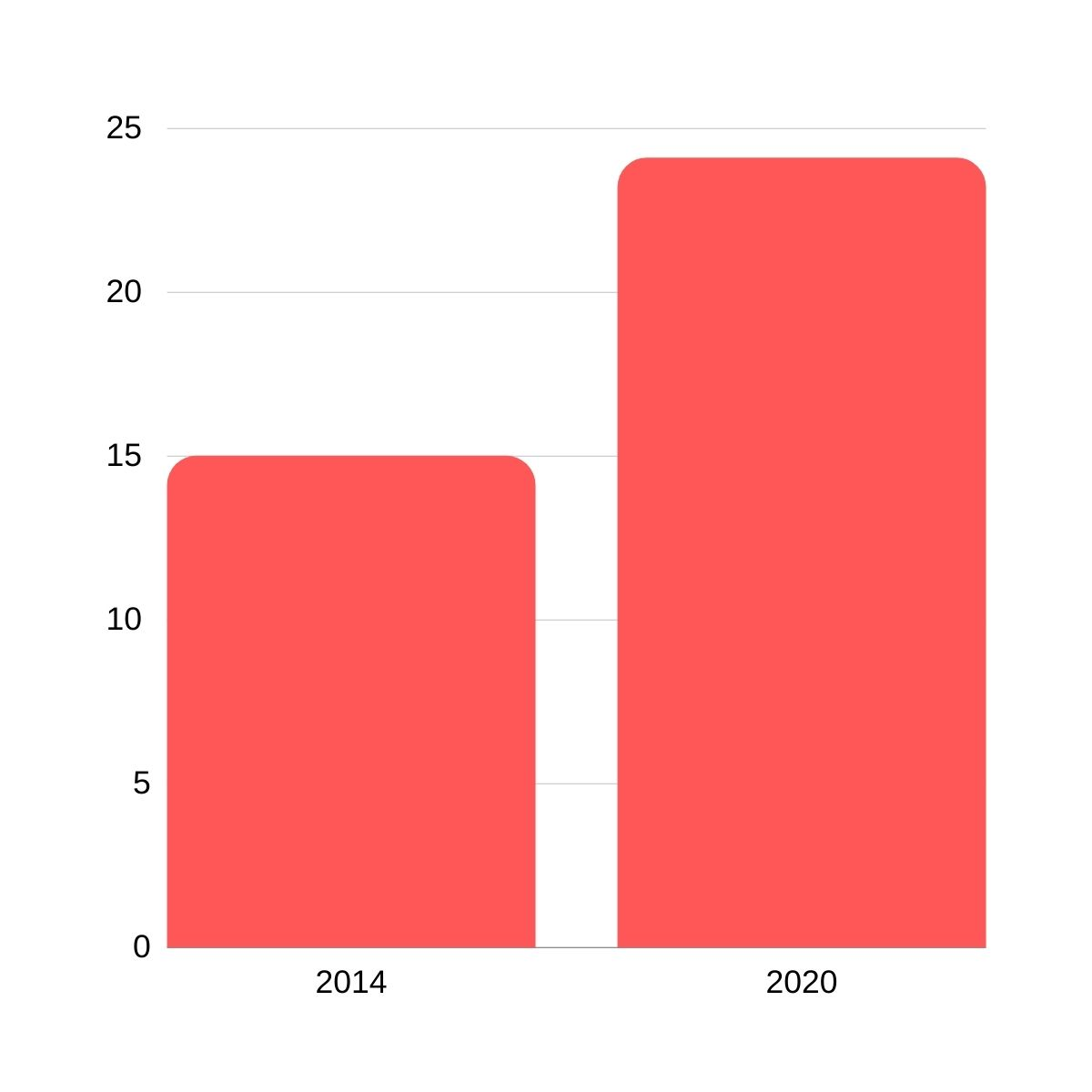 Women in tech at Facebook from 2014-2020 (as a percentage)