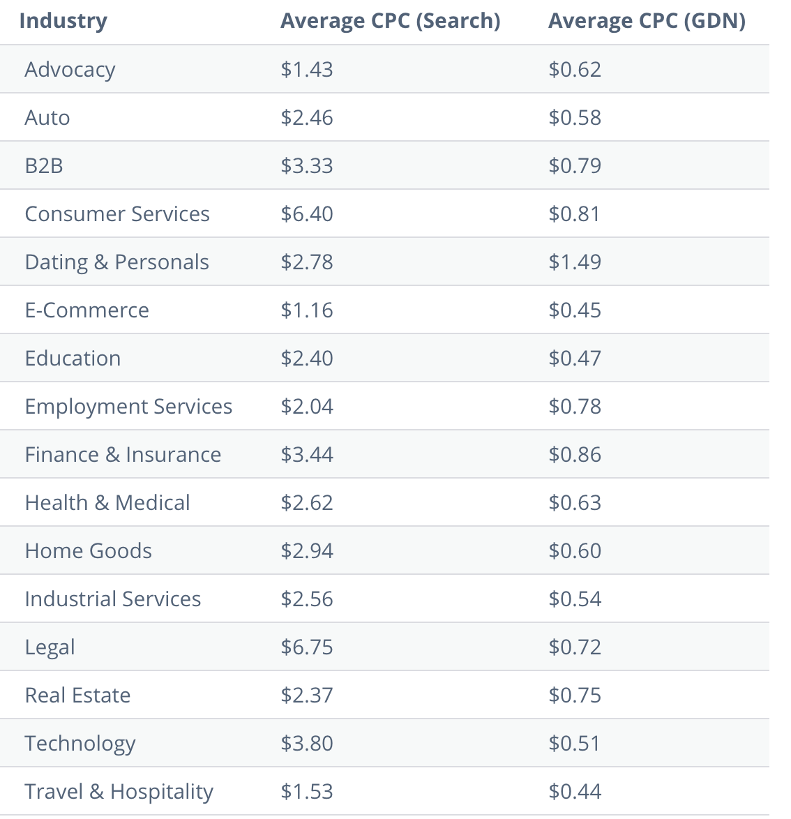 Google Ads CPC benchmark by industry from WordStream