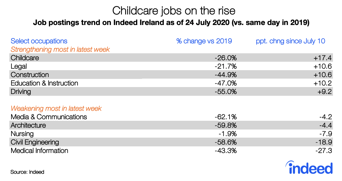 Childcare jobs on the rise
