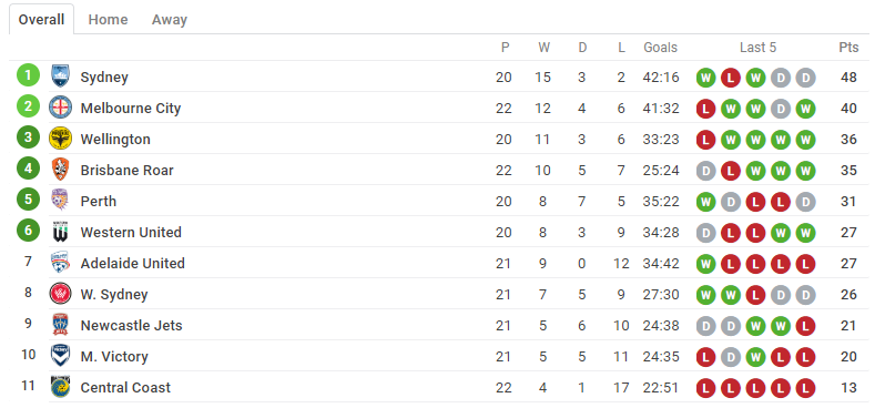 Aussie A-League slate - updated standings table
