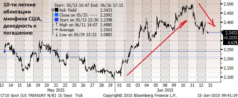 Сегодня Центробанк собирается по поводу изменения денежно-кредитной политики
