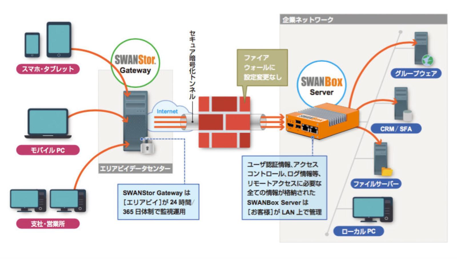 リモートワーク:SWANStor