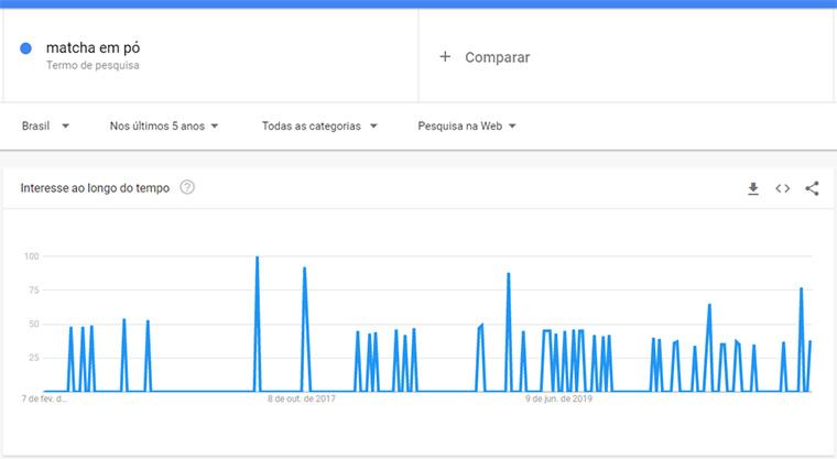 pesquisas no google trends ppara matcha em pó