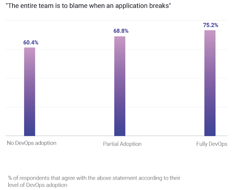 The entire team is to blame when an application breaks