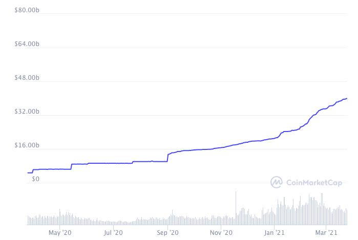 Рост капитализации Tether за последний год