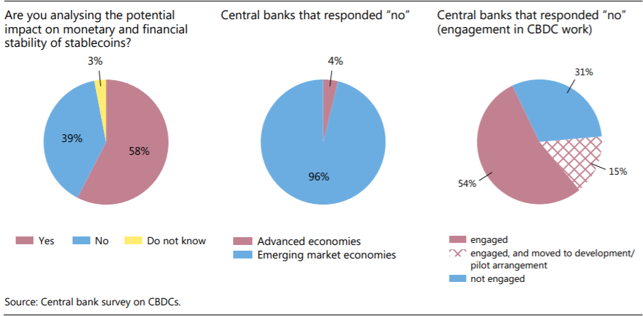 Central Bank Digital Cash is Coming, Emerging Economies Lead