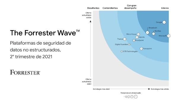 gráfico con líderes del mercado
