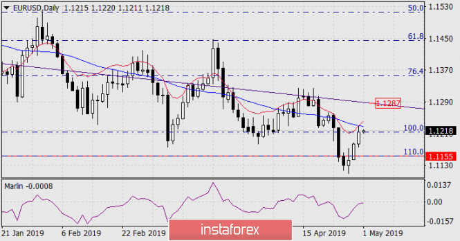 Forecast for EUR/USD on May 1, 2019