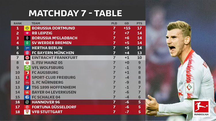 A picture of the Bundesliga log table posted after matchday 7 on October 7,2018.