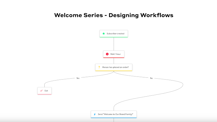 Welcome Series Workflow.
