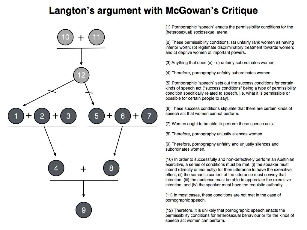 http://4.bp.blogspot.com/-RnhVmcIDEv4/UNNSjOO6wbI/AAAAAAAABpw/ZYrlH_LtF1w/s1600/Langton's+Argument+with+McGowan's+Critique.162.png