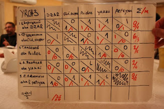 Photo: results after 3 days of sailing.  2.8 round robins.  photo by Zlata Bredova