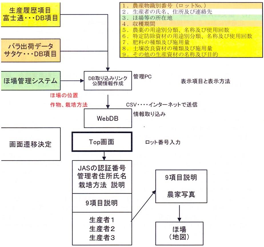 情報公表システムフロー図