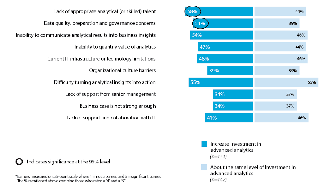 """Figure 13: Barriers to Increasing Organization Effectiveness of AA Capabilities – By Potential Investment Over Next 24 Months (% Rated as """"Significant"""" Barrier*)"""