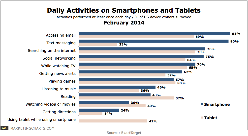 ExactTarget-Daily-Activities-Smartphones-Tablets-Feb2014.png