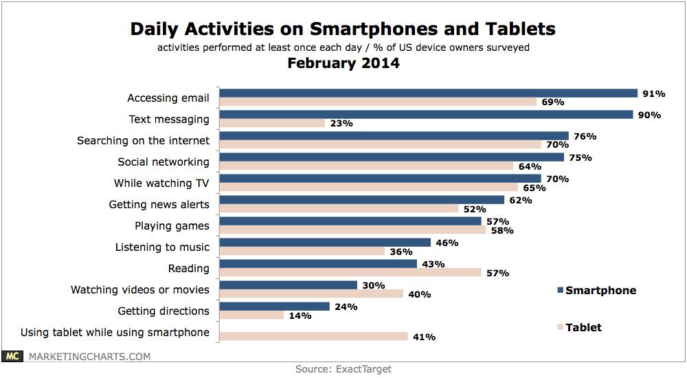 ExactTarget-Daily-Activities-Smartphones-Tablets-Feb2014.png