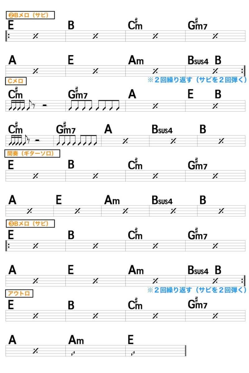 【練習用コード楽譜】 ONE OK ROCK(ワンオク)「Wherever you are」/ギター初心者(入門者)向け簡単スコアの楽譜2