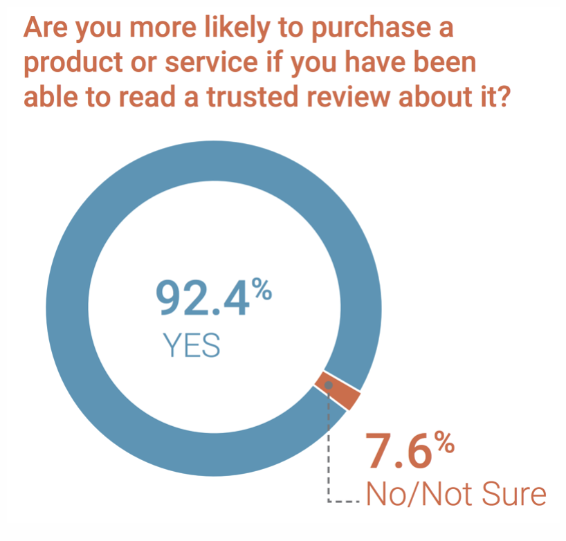 Over 92% of people are more likely to purchase a product or service if they've been able to read a trusted review about it.