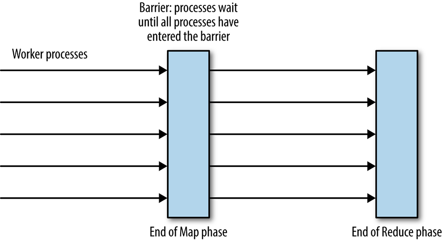 Barriers for process coordination in the MapReduce computation.