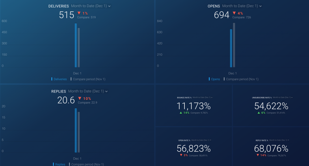 Outreach (Delivery overview) dashboard.