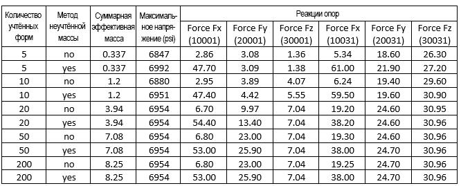 ANSYS Сопоставление различных расчётов системы трубопроводов для демонстрации применения метода неучтённой массы (Missing Mass)