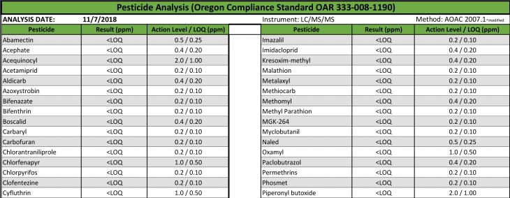 CBD Contaminant Analysis