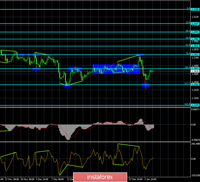 Analysis of GBP / USD Divergences for January 4th. The pound has risen to two important levels and can be rebound.