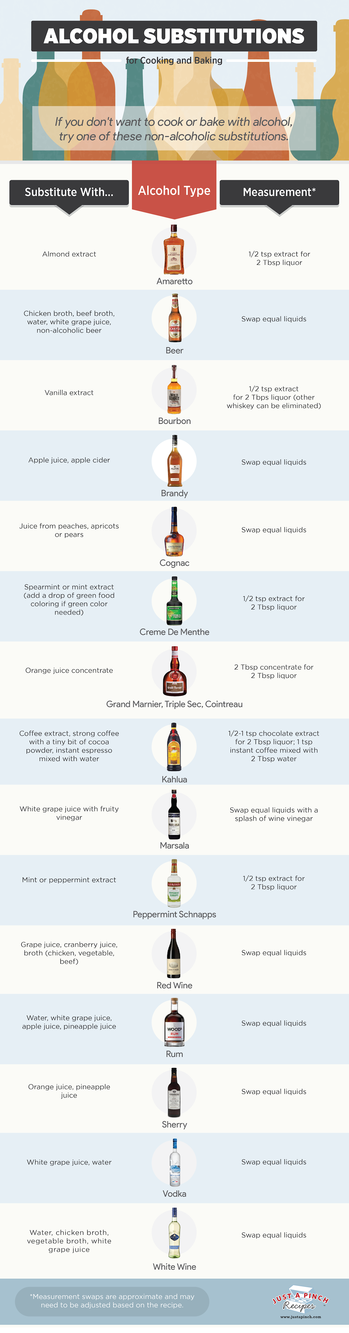 Alcohol Substitutions for Cooking and Baking