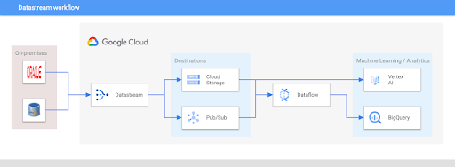 Using Datastream to unify data for machine learning and analytics
