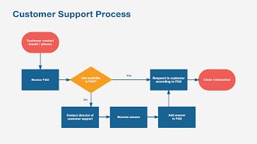 Support Process - Presentation Template