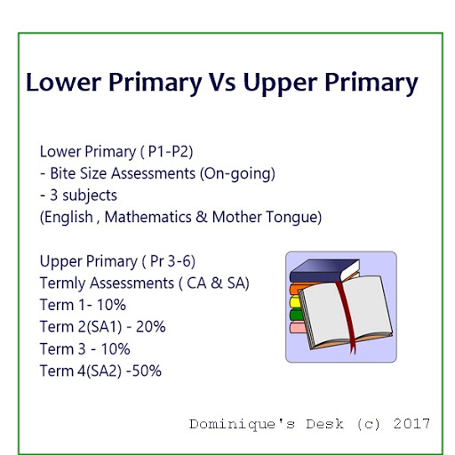 Lower Primary Vs Upper Primary