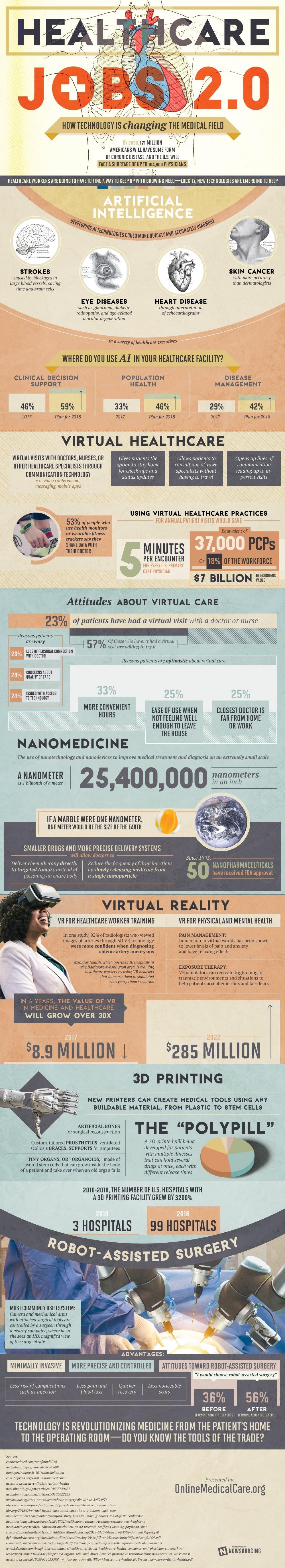 Así es como la tecnología está cambiando el cambio de la medicina
