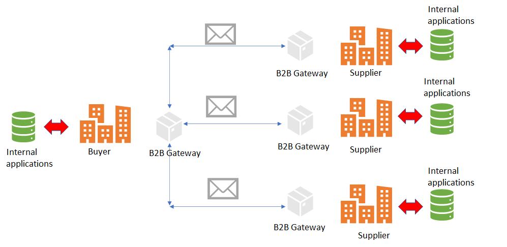 b2b integration use case