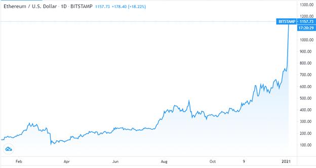 Mining di Bitcoin: il software per calcolare i guadagni