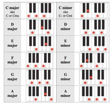Download Easy Learn Piano Chord Apk Latest Version App For Android