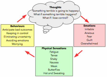 Why Thoughts, Emotions, and Behaviors are Controlling Your ...
