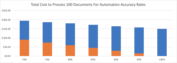 Cost Chart - Automation Accuracy Rates