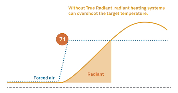 radiant forced air graph
