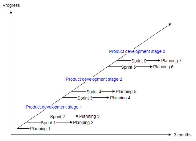 Plannings in software development between sprints
