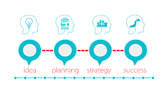 Idea process graph