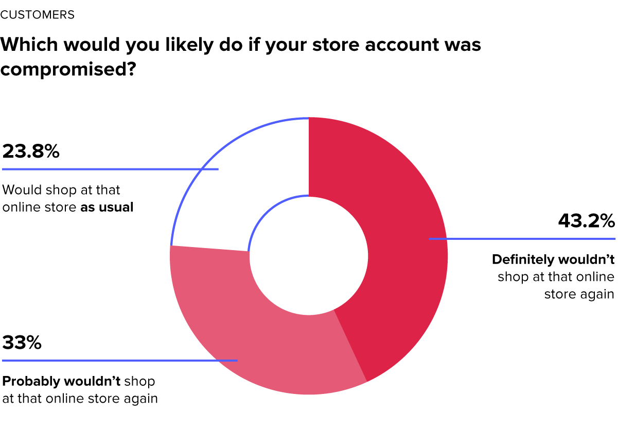 Customer response to how would the respond if their store account is compromised | Source: Riskified